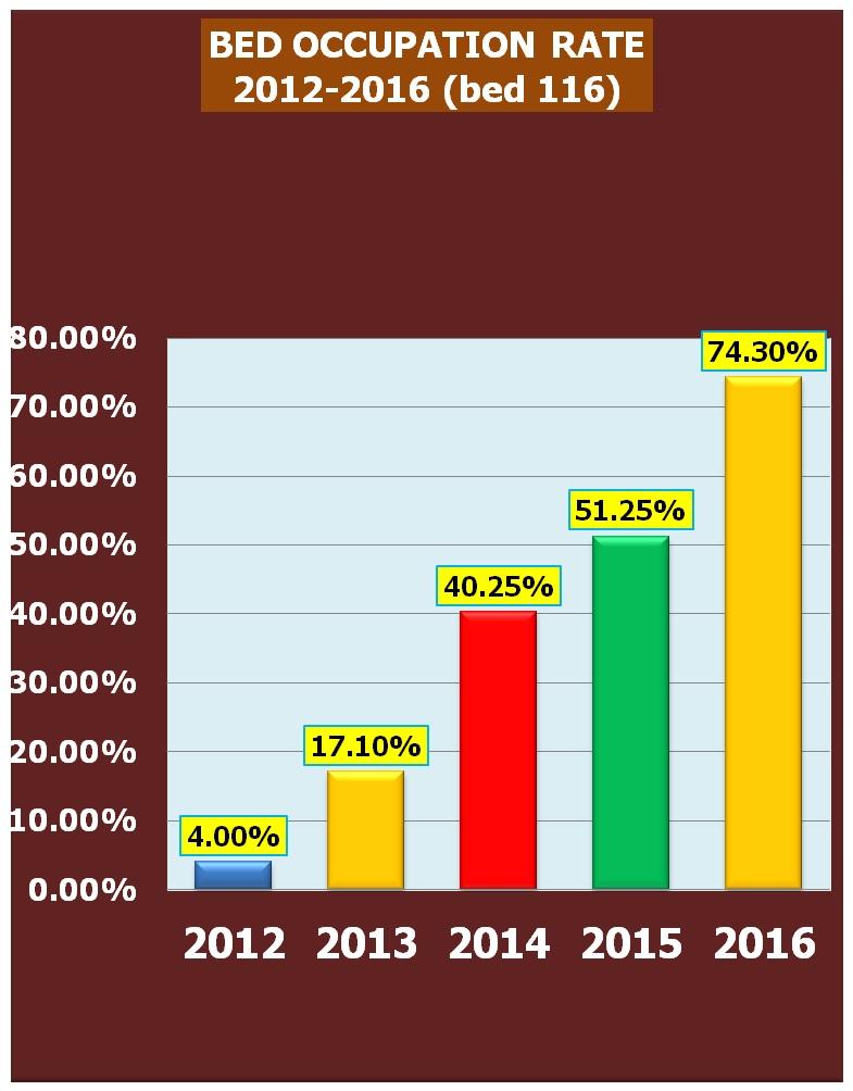 Grafik Bed Occupancy Rate (BOR) Rumah Sakit Universitas Airlangga.jpg