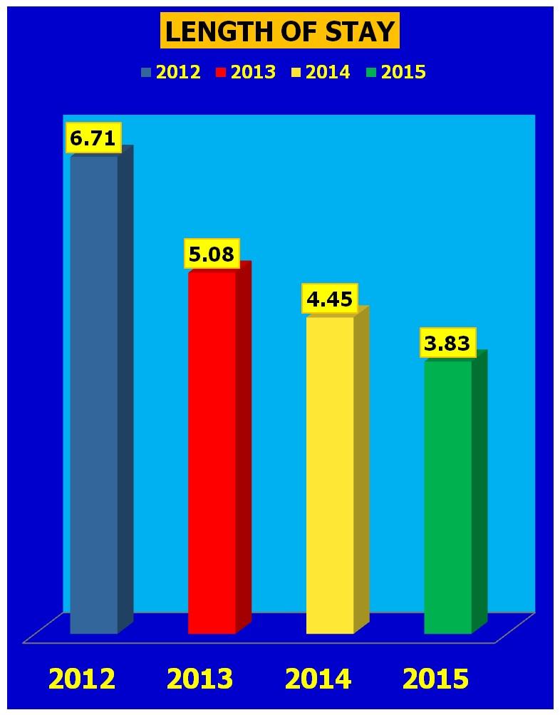 Grafik Length of Stay (LOS) Rumah Sakit Universitas Airlangga