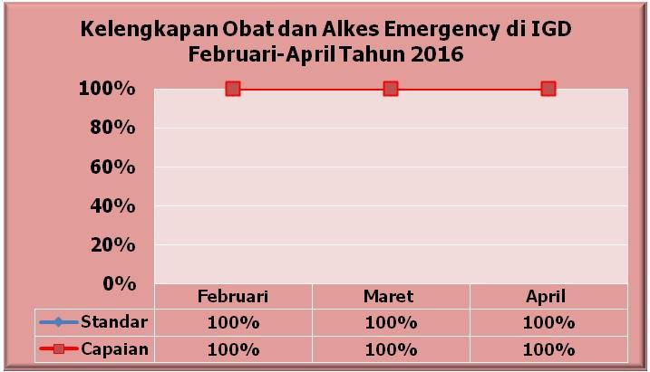 Kurva Persentase Kelengkapan Obat dan Alkes Emergensi di IGD