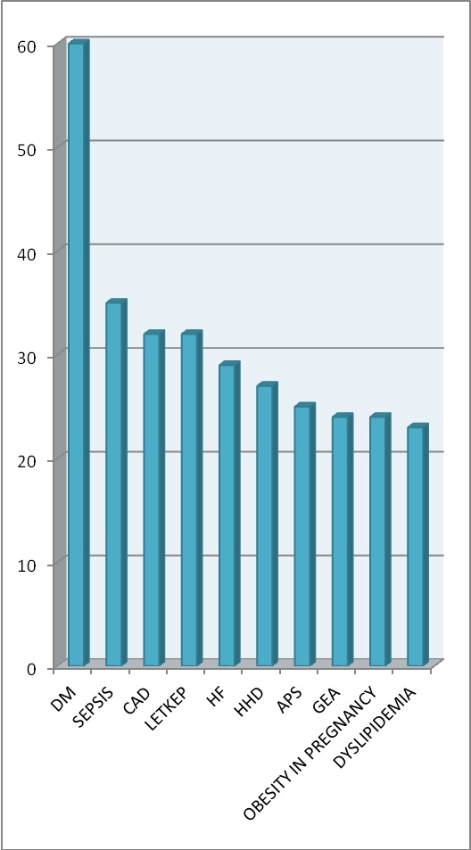 Diagram Data Demografi dan Diagnosis Klinik Klien Bulan Januari Tahun 2016