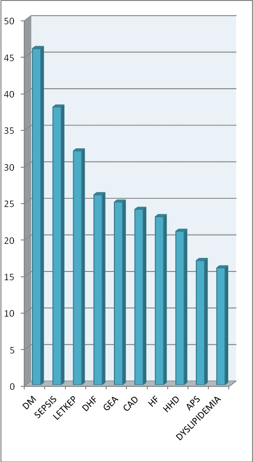 Diagram Data Demografi dan Diagnosis Klinik Klien Bulan Februari Tahun 2016