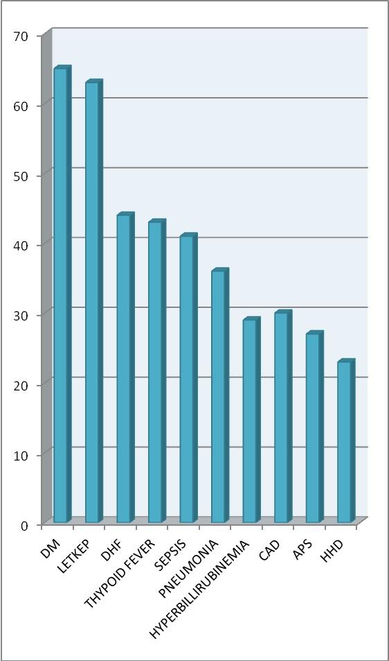 Diagram Demografi dan Diagnosis Klinik Klien Bulan Maret Tahun 2016